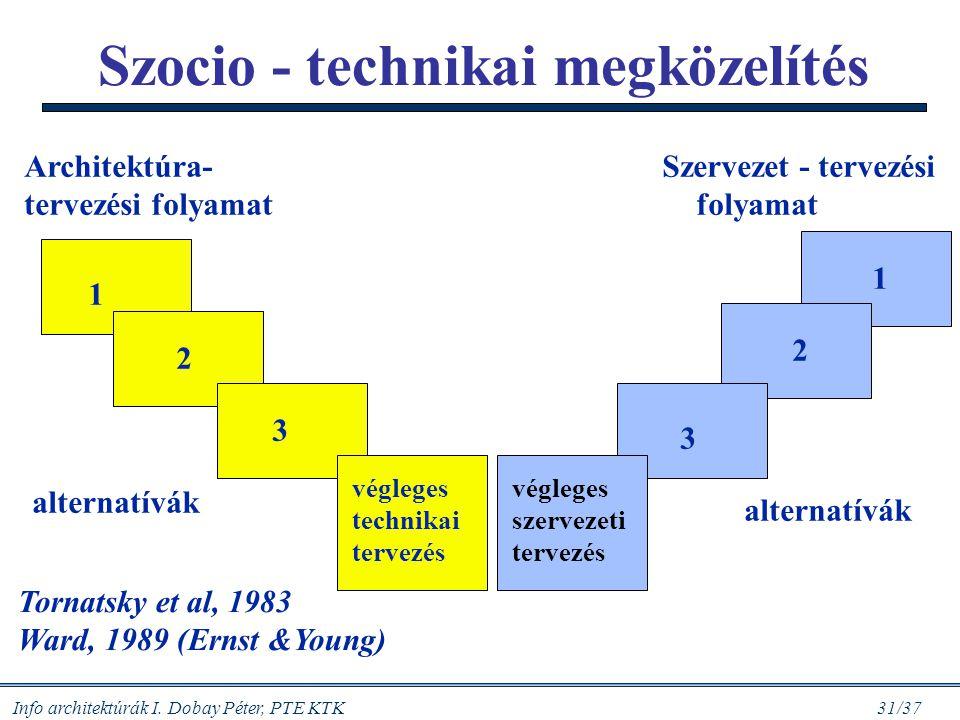 Info architektúrák I. Dobay Péter, PTE KTK 31/37 Szocio - technikai megközelítés Tornatsky et al, 1983 Ward, 1989 (Ernst &Young) végleges technikai te