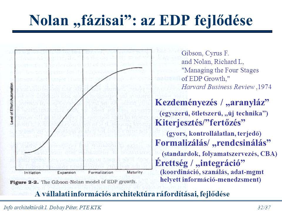 """Info architektúrák I. Dobay Péter, PTE KTK 32/37 Nolan """"fázisai"""": az EDP fejlődése Gibson, Cyrus F. and Nolan, Richard L,"""