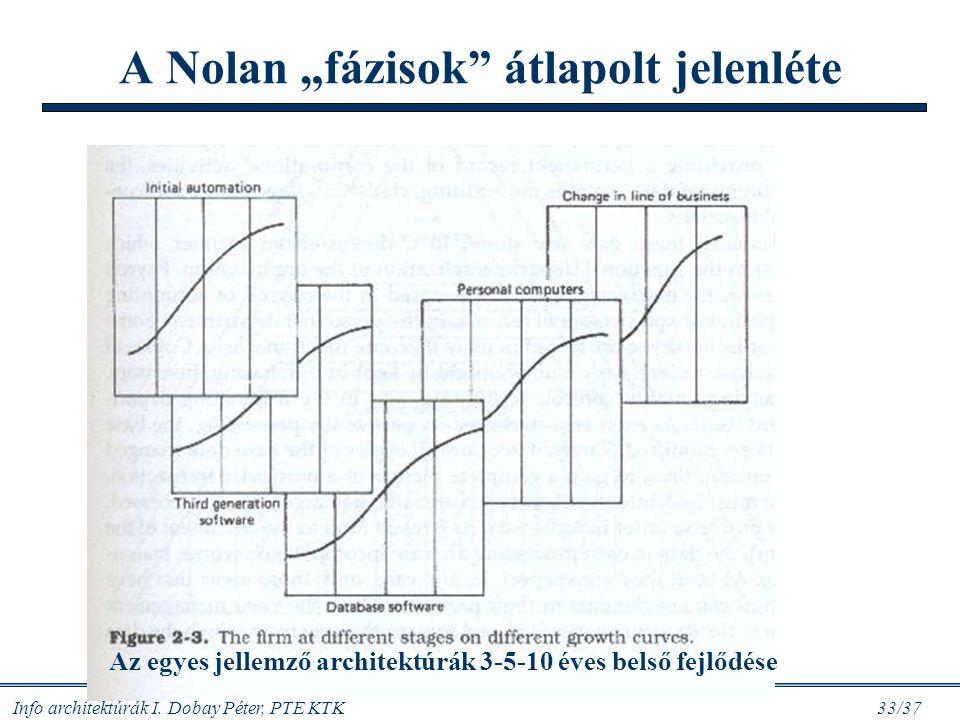"""Info architektúrák I. Dobay Péter, PTE KTK 33/37 A Nolan """"fázisok"""" átlapolt jelenléte Az egyes jellemző architektúrák 3-5-10 éves belső fejlődése"""