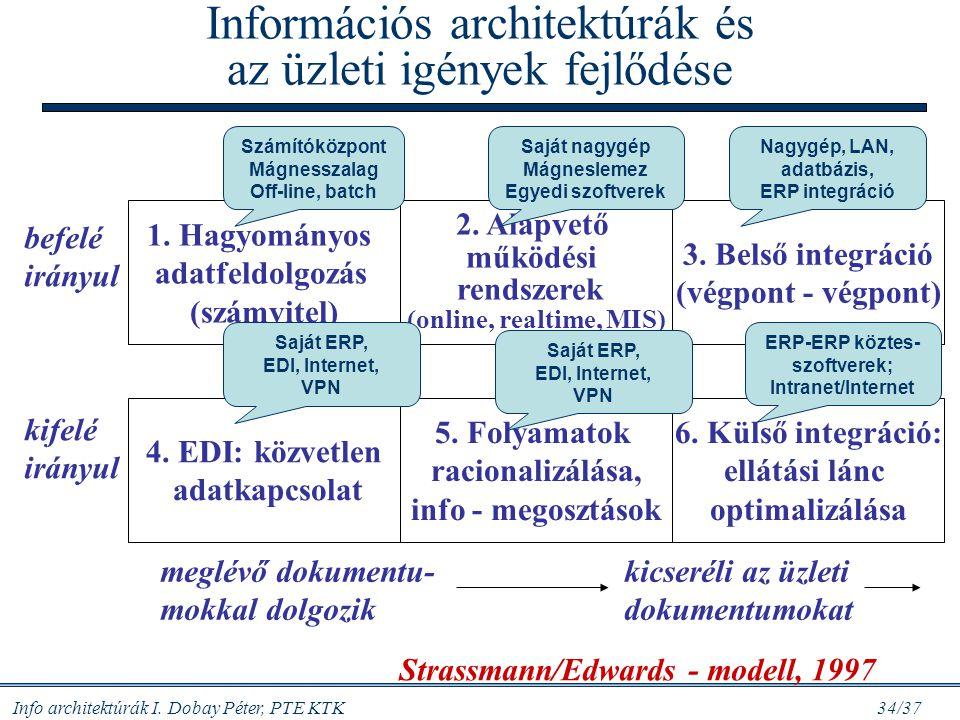 Info architektúrák I. Dobay Péter, PTE KTK 34/37 Információs architektúrák és az üzleti igények fejlődése 1. Hagyományos adatfeldolgozás (számvitel) 2