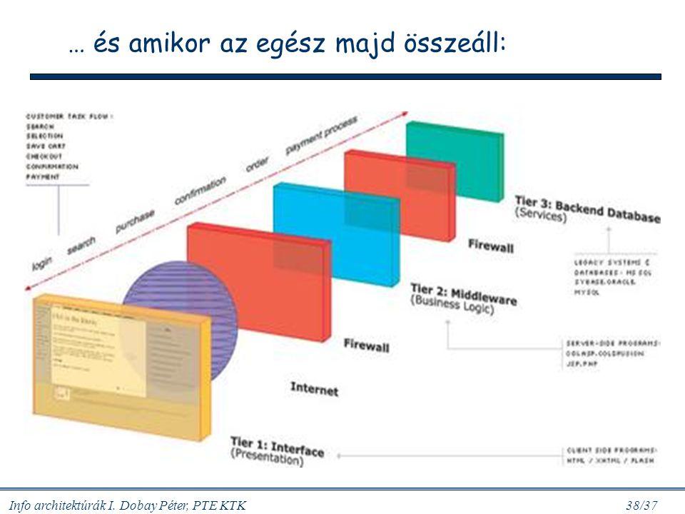 Info architektúrák I. Dobay Péter, PTE KTK 38/37 … és amikor az egész majd összeáll: