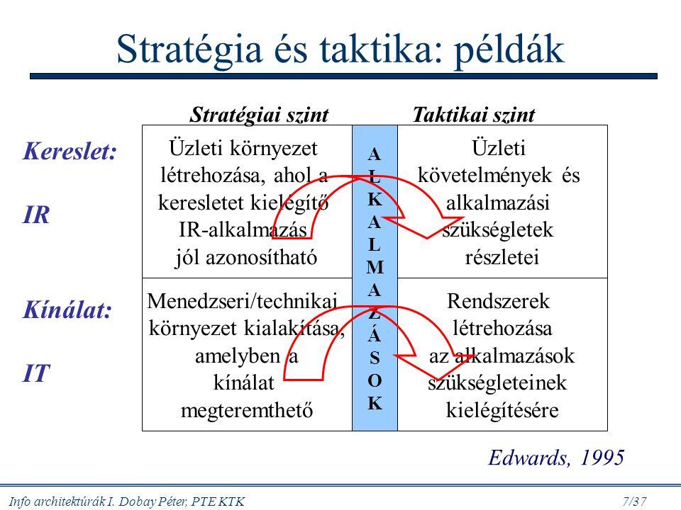 Info architektúrák I. Dobay Péter, PTE KTK 7/37 Stratégia és taktika: példák Üzleti környezet létrehozása, ahol a keresletet kielégítő IR-alkalmazás j