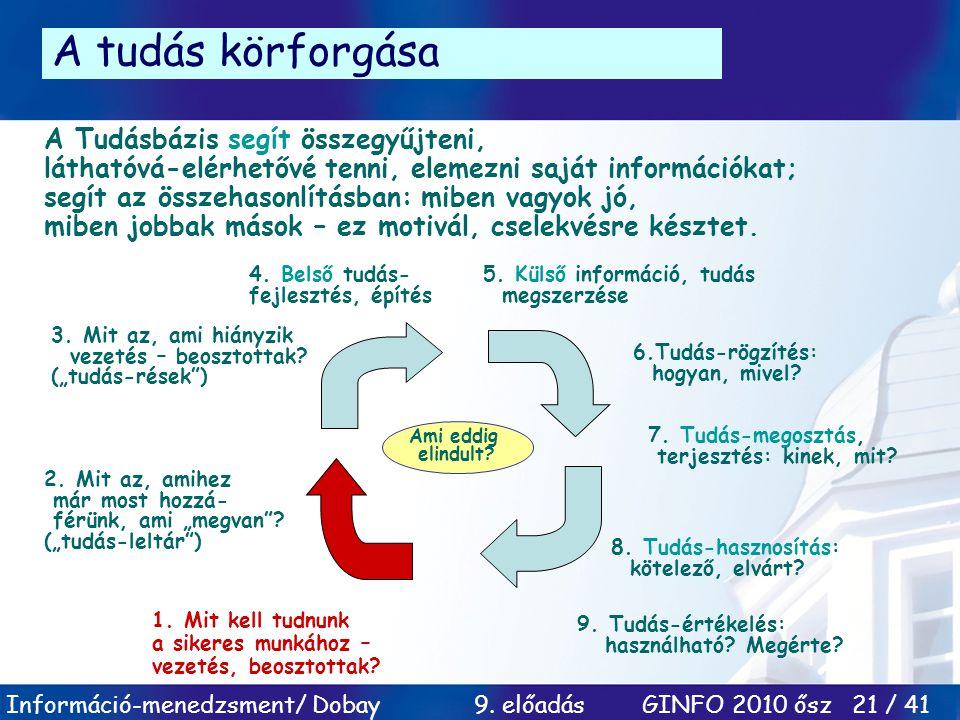 Információ-menedzsment/ Dobay 9. előadás GINFO 2010 ősz 21 / 41 A tudás körforgása A Tudásbázis segít összegyűjteni, láthatóvá-elérhetővé tenni, eleme