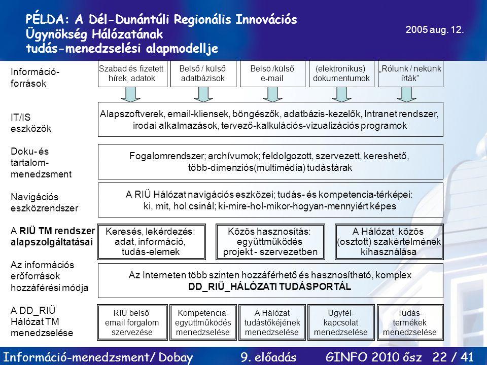 Információ-menedzsment/ Dobay 9. előadás GINFO 2010 ősz 22 / 41 PÉLDA: A Dél-Dunántúli Regionális Innovációs Ügynökség Hálózatának tudás-menedzselési