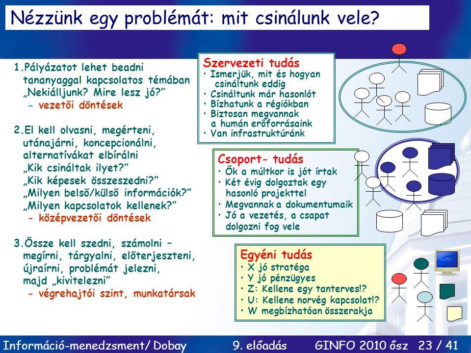 Információ-menedzsment/ Dobay 9. előadás GINFO 2010 ősz 23 / 41 Nézzünk egy problémát: mit csinálunk vele? Szervezeti tudás Ismerjük, mit és hogyan cs