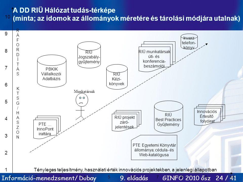 Információ-menedzsment/ Dobay 9. előadás GINFO 2010 ősz 24 / 41 12345678910 10 9 8 7 6 5 4 3 2 1 A DD RIÜ Hálózat tudás-térképe (minta; az idomok az á