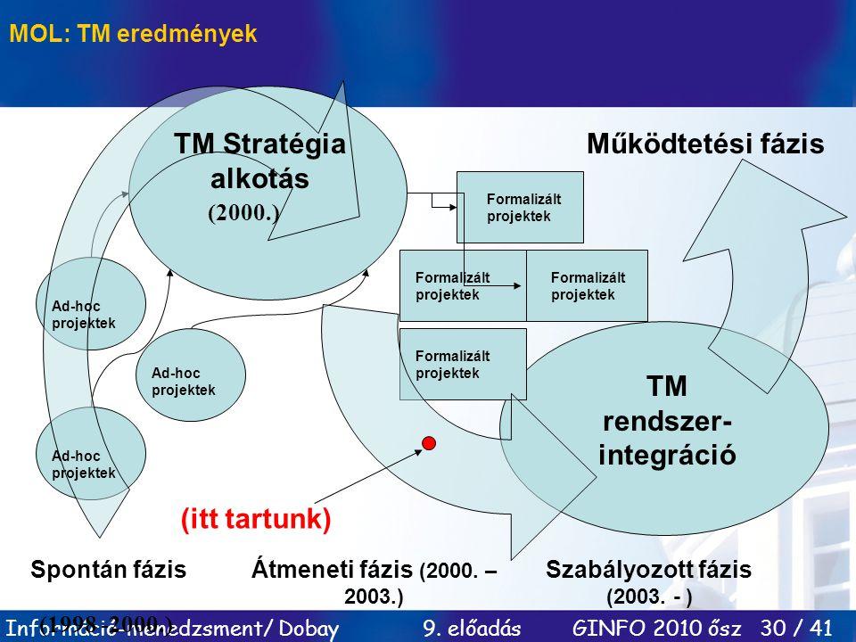 Információ-menedzsment/ Dobay 9. előadás GINFO 2010 ősz 30 / 41 Ad-hoc projektek Formalizált projektek Spontán fázis TM Stratégia alkotás Működtetési