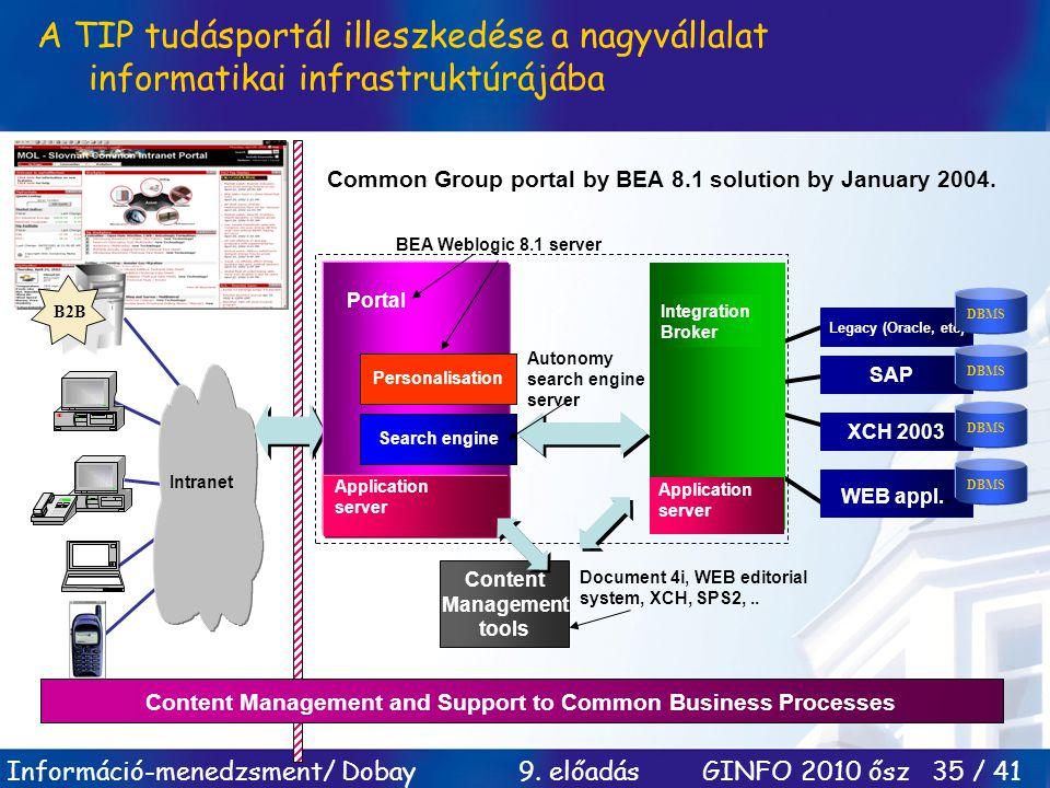 Információ-menedzsment/ Dobay 9. előadás GINFO 2010 ősz 35 / 41 A TIP tudásportál illeszkedése a nagyvállalat informatikai infrastruktúrájába B2B Intr