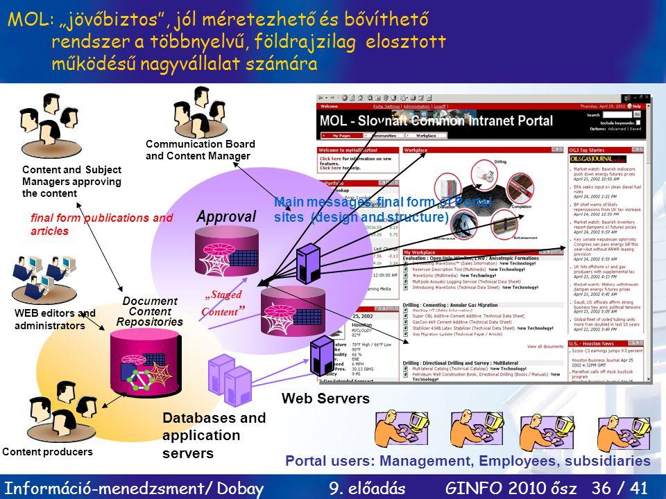 """Információ-menedzsment/ Dobay 9. előadás GINFO 2010 ősz 36 / 41 Approval """"Staged Content """" Web Servers Portal users: Management, Employees, subsidiari"""