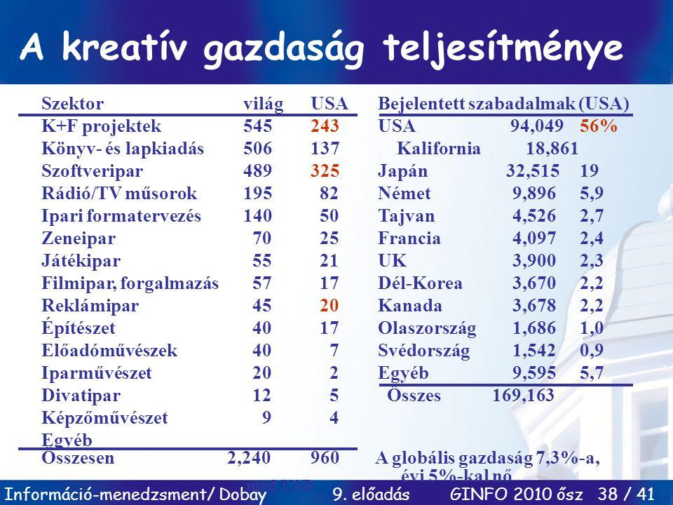 Információ-menedzsment/ Dobay 9. előadás GINFO 2010 ősz 38 / 41 A kreatív gazdaság teljesítménye SzektorvilágUSABejelentett szabadalmak (USA) K+F proj