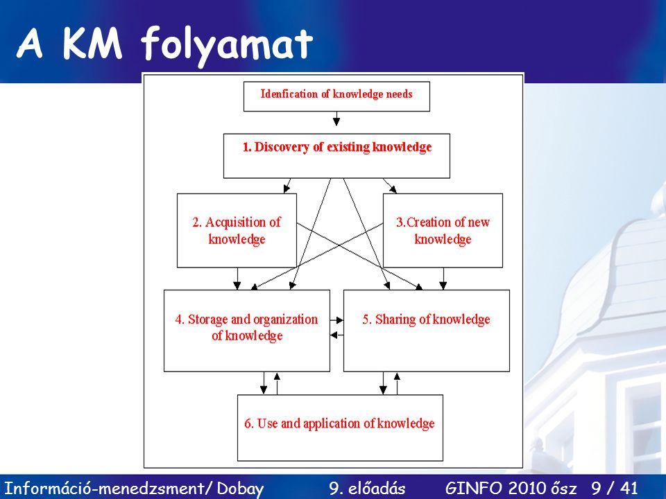 Információ-menedzsment/ Dobay 9. előadás GINFO 2010 ősz 9 / 41 A KM folyamat