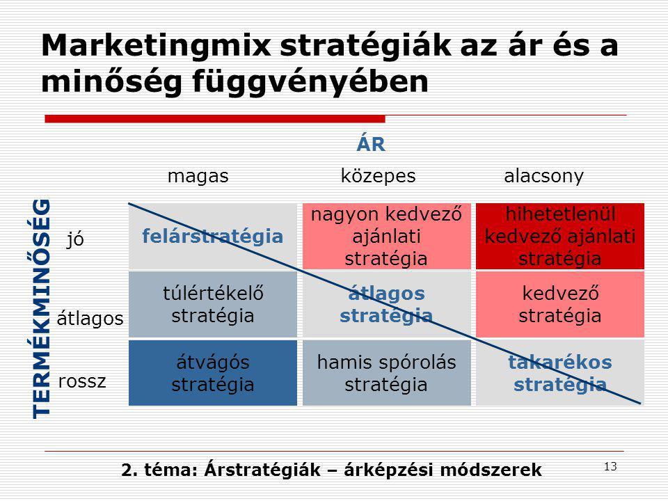 13 Marketingmix stratégiák az ár és a minőség függvényében TERMÉKMINŐSÉG 2. téma: Árstratégiák – árképzési módszerek ÁR magas jó felárstratégia nagyon