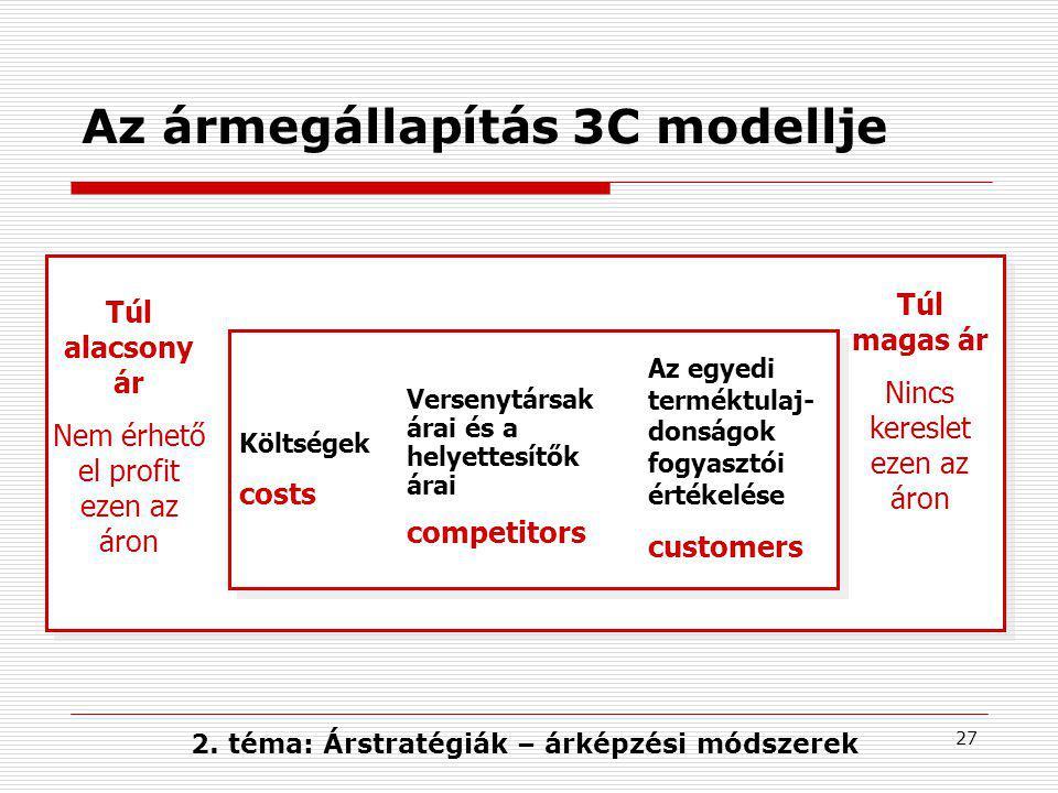 27 Az ármegállapítás 3C modellje Túl alacsony ár Nem érhető el profit ezen az áron Túl magas ár Nincs kereslet ezen az áron Költségek costs Versenytár