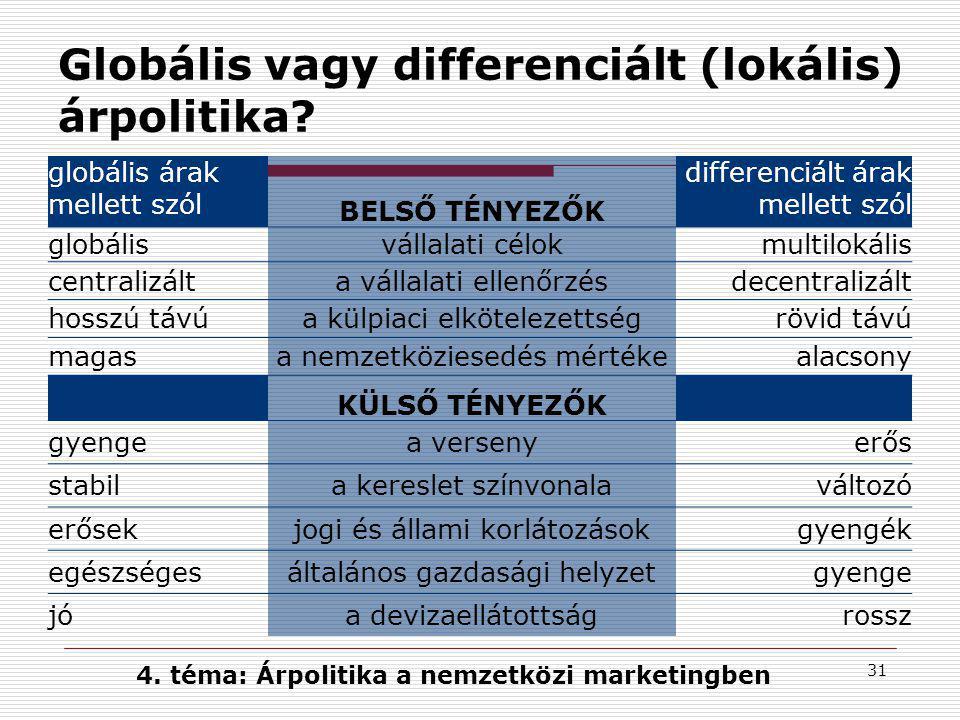 31 Globális vagy differenciált (lokális) árpolitika? globális árak mellett szól BELSŐ TÉNYEZŐK differenciált árak mellett szól globálisvállalati célok