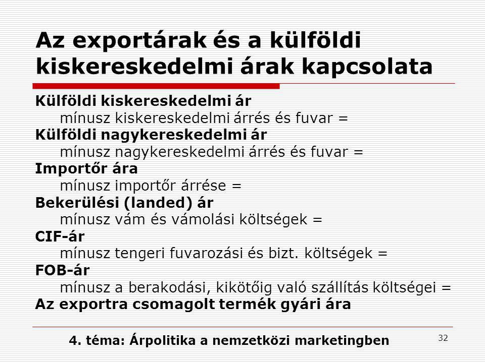 32 Az exportárak és a külföldi kiskereskedelmi árak kapcsolata Külföldi kiskereskedelmi ár mínusz kiskereskedelmi árrés és fuvar = Külföldi nagykeresk