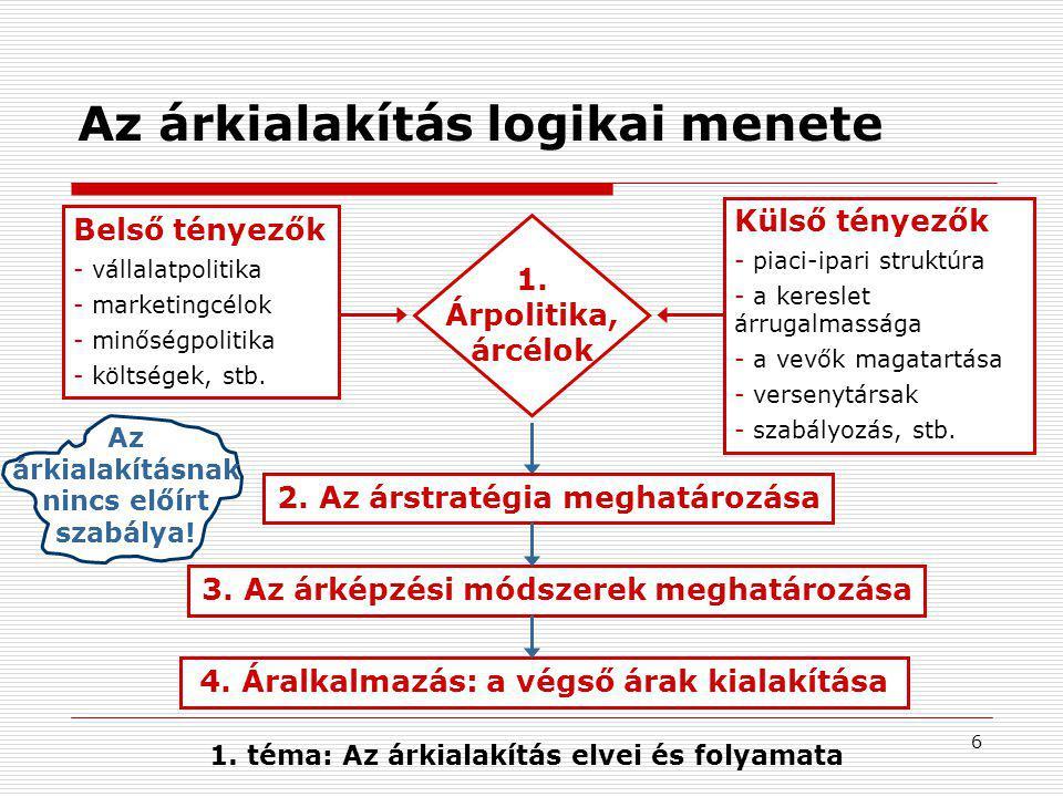 6 Az árkialakítás logikai menete Az árkialakításnak nincs előírt szabálya! Belső tényezők - vállalatpolitika - marketingcélok - minőségpolitika - költ