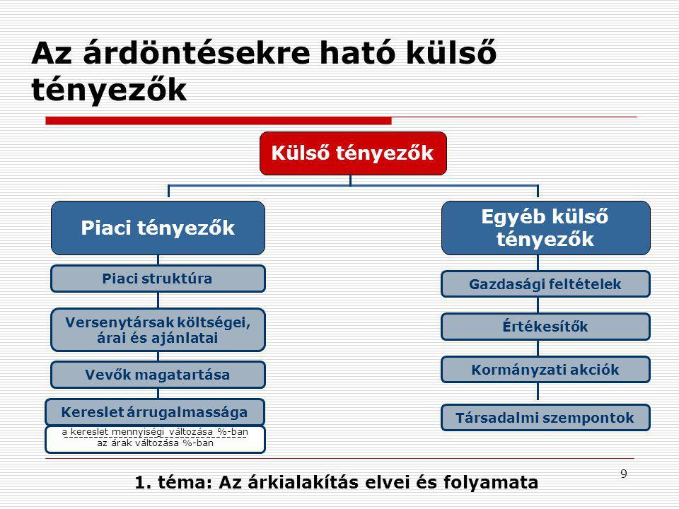 9 Az árdöntésekre ható külső tényezők Külső tényezők Piaci tényezők Egyéb külső tényezők Piaci struktúra Kereslet árrugalmassága Társadalmi szempontok