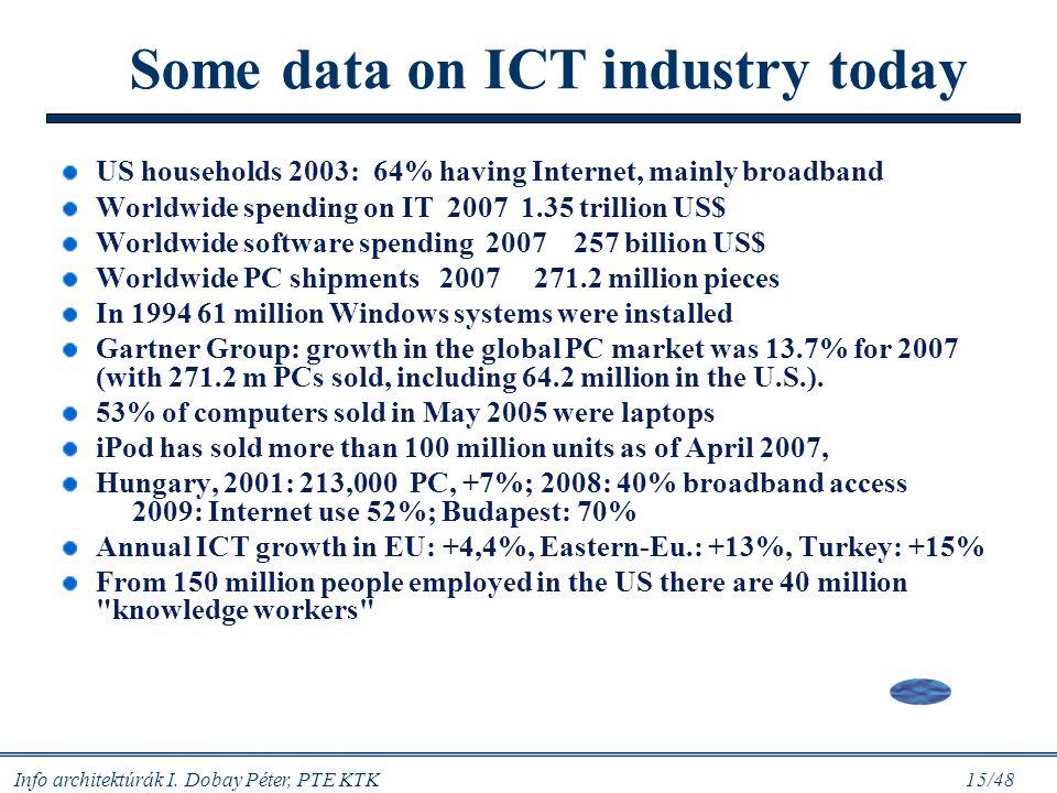 """Info architektúrák I. Dobay Péter, PTE KTK 14/48 Az informatika """"teljesítménye"""" 1976: az informatikai szektorok értéktermelése eléri a gyártó-összesze"""