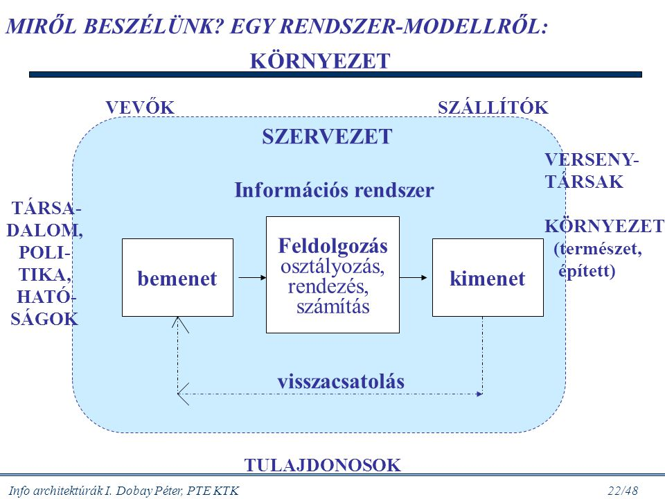 Info architektúrák I. Dobay Péter, PTE KTK 21/48 Gondoljuk meg: vállalat és információs architektúra MIK A BEMENETEI ENNEK A RENDSZERNEK? ADAT? Inform