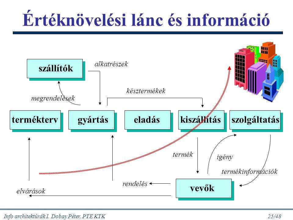 Info architektúrák I. Dobay Péter, PTE KTK 24/48 1/ A fogyasztói piac megismerése 2/ A vevők megrendeléseinek kezelése 3/ Tervezés, újratervezés (term