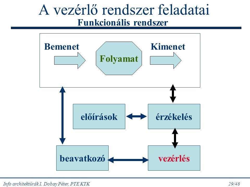 Info architektúrák I. Dobay Péter, PTE KTK 28/48 Rendszer-elméleti fogalmak  Rendszer: azonosítható, egymással kapcsolatban álló, közös cél érdekében