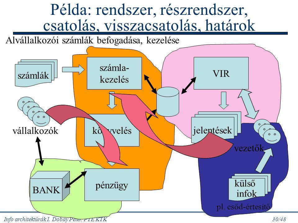 Info architektúrák I. Dobay Péter, PTE KTK 29/48 A vezérlő rendszer feladatai Folyamat Bemenet Kimenet Funkcionális rendszer előírások beavatkozóvezér