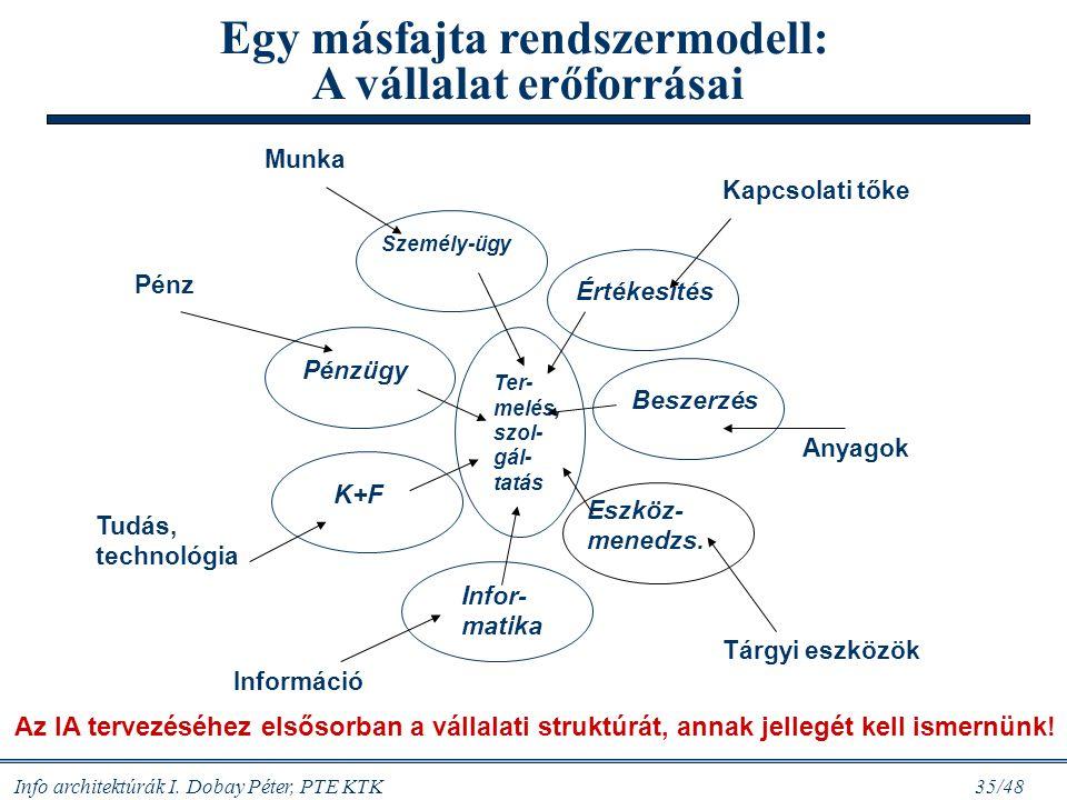 Info architektúrák I. Dobay Péter, PTE KTK 34/48 Miért kell az informatika? (Hansen,2004) Racionalizálás. Számítógépes információfeldolgozással csökke