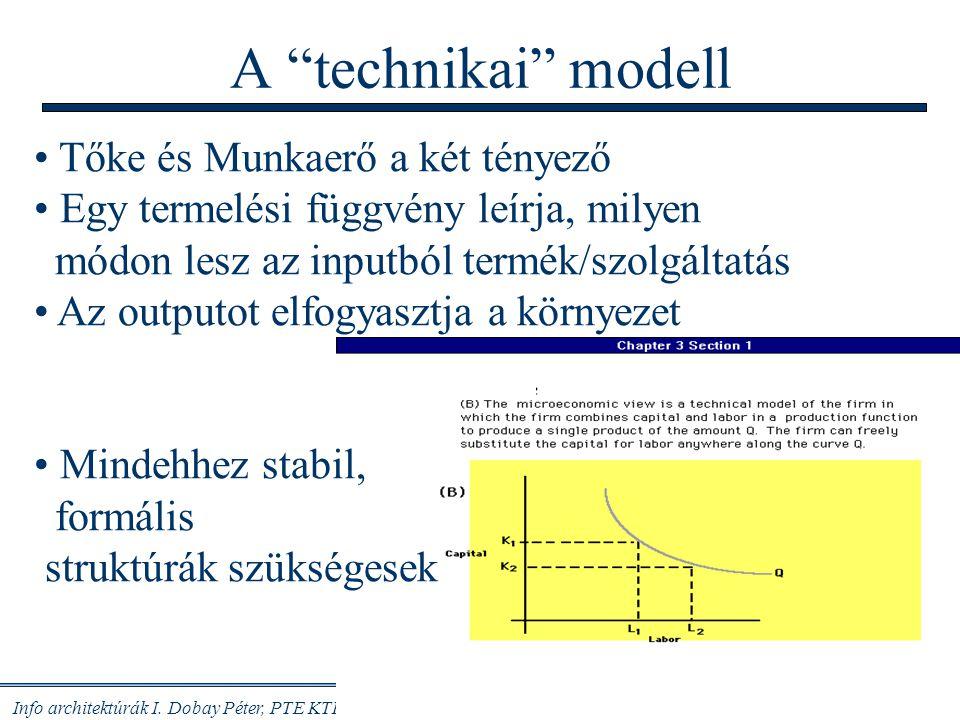 Info architektúrák I. Dobay Péter, PTE KTK 35/48 Munka Pénz Anyagok Tárgyi eszközök Információ Tudás, technológia Személy-ügy Pénzügy K+F Infor- matik
