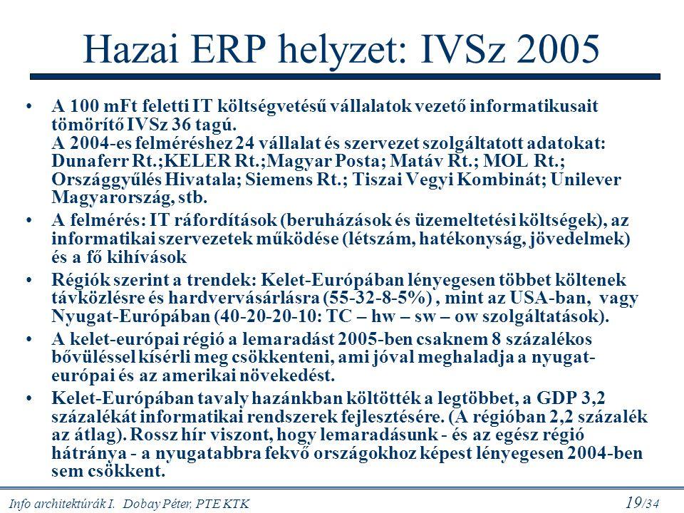 Info architektúrák I. Dobay Péter, PTE KTK 19 /34 Hazai ERP helyzet: IVSz 2005 A 100 mFt feletti IT költségvetésű vállalatok vezető informatikusait tö