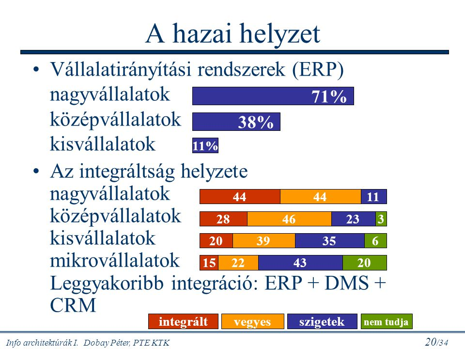 Info architektúrák I. Dobay Péter, PTE KTK 20 /34 A hazai helyzet Vállalatirányítási rendszerek (ERP) nagyvállalatok középvállalatok kisvállalatok Az