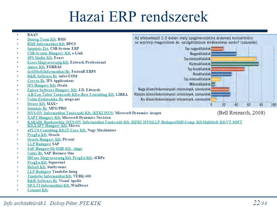Info architektúrák I. Dobay Péter, PTE KTK 22 /34 Hazai ERP rendszerek BAAN Datorg Team Kft. BMSDatorg Team Kft. BMS Informatikai Kft. BPCSBMS Informa
