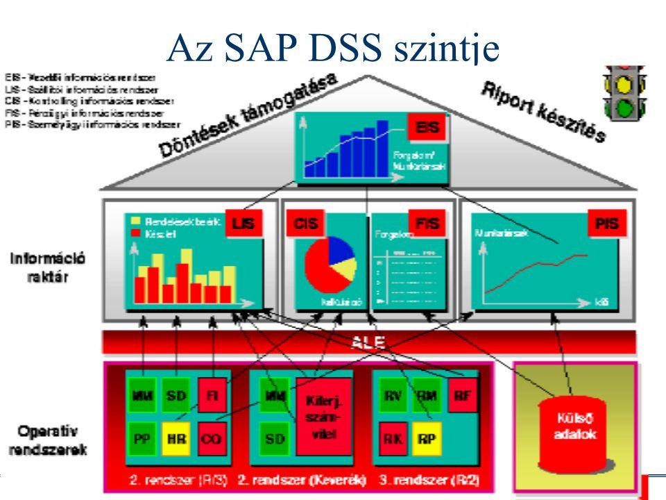 Info architektúrák I. Dobay Péter, PTE KTK 28 /34 Az SAP DSS szintje