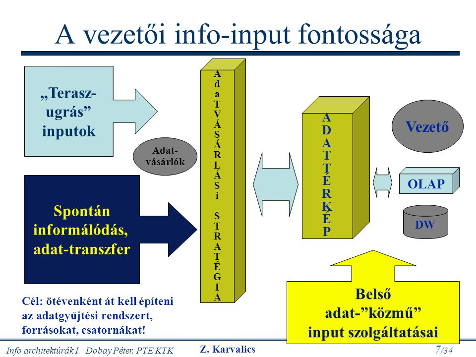 """Info architektúrák I. Dobay Péter, PTE KTK 7 /34 A vezetői info-input fontossága Spontán informálódás, adat-transzfer """"Terasz- ugrás"""" inputok Belső ad"""