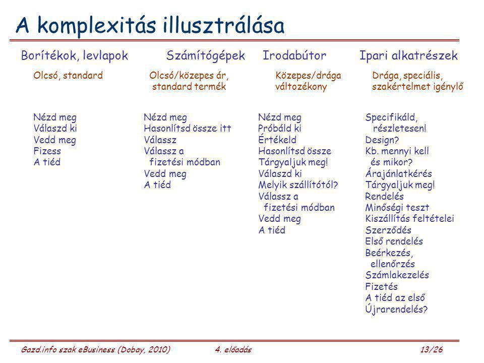 Gazd.info szak eBusiness (Dobay, 2010)4. előadás 13/26 A komplexitás illusztrálása Borítékok, levlapokSzámítógépekIrodabútorIpari alkatrészek Nézd meg