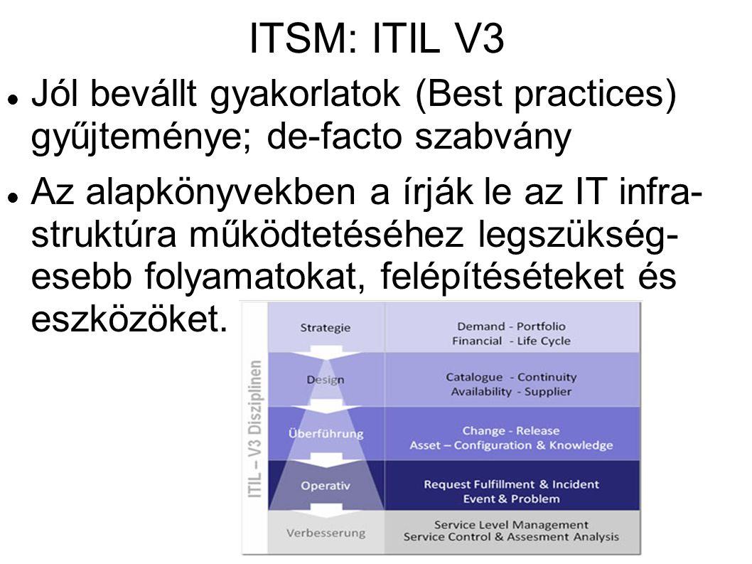 ITSM: ITIL V3 Jól bevállt gyakorlatok (Best practices) gyűjteménye; de-facto szabvány Az alapkönyvekben a írják le az IT infra- struktúra működtetéséh