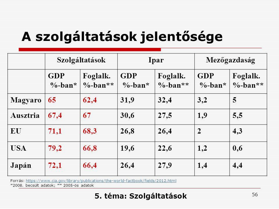 56 A szolgáltatások jelentősége SzolgáltatásokIparMezőgazdaság GDP %-ban* Foglalk.