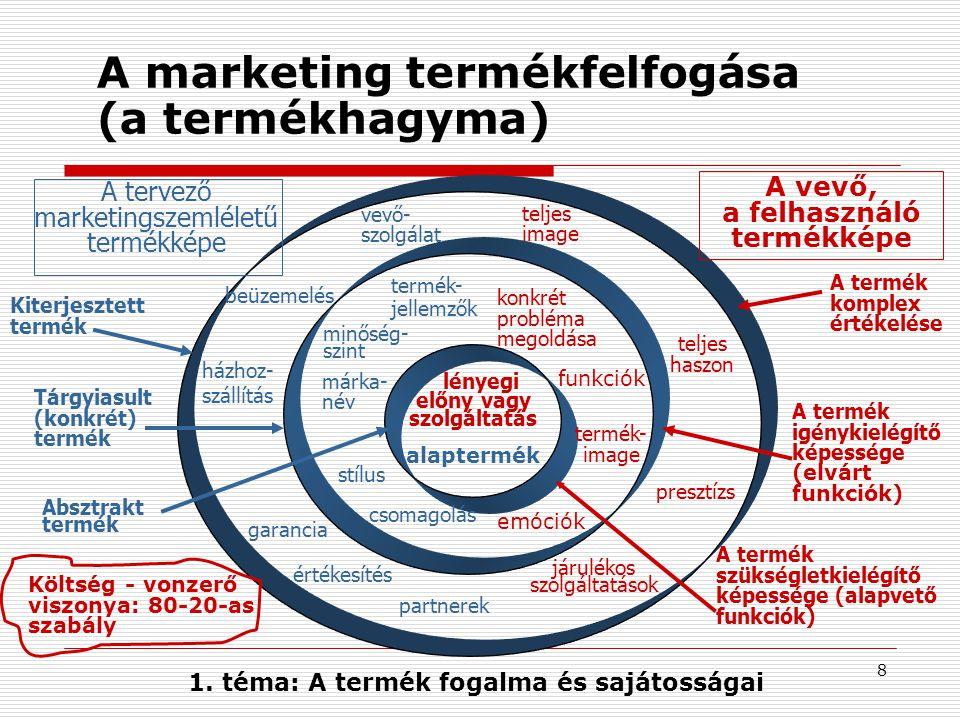 8 A marketing termékfelfogása (a termékhagyma) lényegi előny vagy szolgáltatás alaptermék termék- jellemzők minőség- szint stílus márka- név csomagolás Absztrakt termék Tárgyiasult (konkrét) termék Kiterjesztett termék vevő- szolgálat házhoz- szállítás beüzemelés garancia A tervező marketingszemléletű termékképe A vevő, a felhasználó termékképe A termék szükségletkielégítő képessége (alapvető funkciók) A termék igénykielégítő képessége (elvárt funkciók) értékesítés partnerek járulékos szolgáltatások konkrét probléma megoldása termék- image A termék komplex értékelése teljes image teljes haszon presztízs Költség - vonzerő viszonya: 80-20-as szabály 1.
