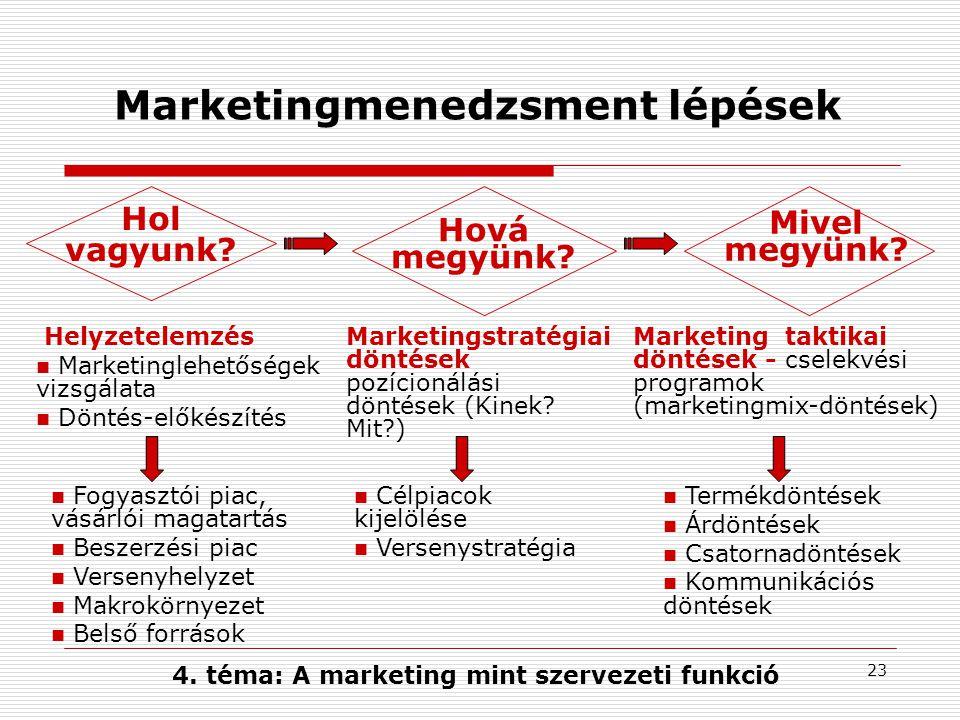 22 A piacorientáció mint funkció A marketing tevékenység- és eszközrendszerként való értelmezése Fogalmilag összetartozó elemei: A piaci kapcsolatokat befolyásoló külső és belső tényezők jelenbeli és jövőbeni információinak szervezeti szintű előállítása Az információk szétterjesztése a szervezetben, az információk hasznosítása, döntés-előkészítés a funkcionális egységek bevonásával Az információkra való szervezeti szintű válasz a tervek kialakításán és megvalósításán keresztül: marketingstratégiai döntések és marketing cselekvési programok a kívánatos fogyasztói reakciók érdekében 4.