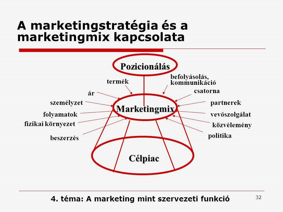 31 A marketingmix alkalmazása A marketingmix a vevők megnyerését szolgáló konkrét ajánlati csomag  minden vállalat/szervezet esetében más, mindig egyedi A marketingmix segít a források elosztásában, a felelősségi körök kialakításában Kulcs: a fő elemek meghatározása és kialakítása A marketingmix analízise folyamatos feladat: - az egyes elemek relatív hatékonysága (költség-haszon) - termékéletgörbe alakulása - új marketing program (piacbővítés, új piac) Időszakonként változtatásra van szükség 4.