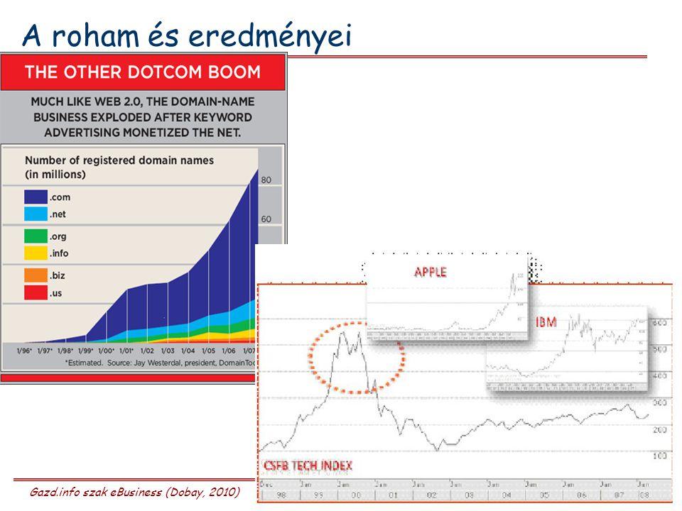 Gazd.info szak eBusiness (Dobay, 2010)2. előadás 27/28 A roham és eredményei