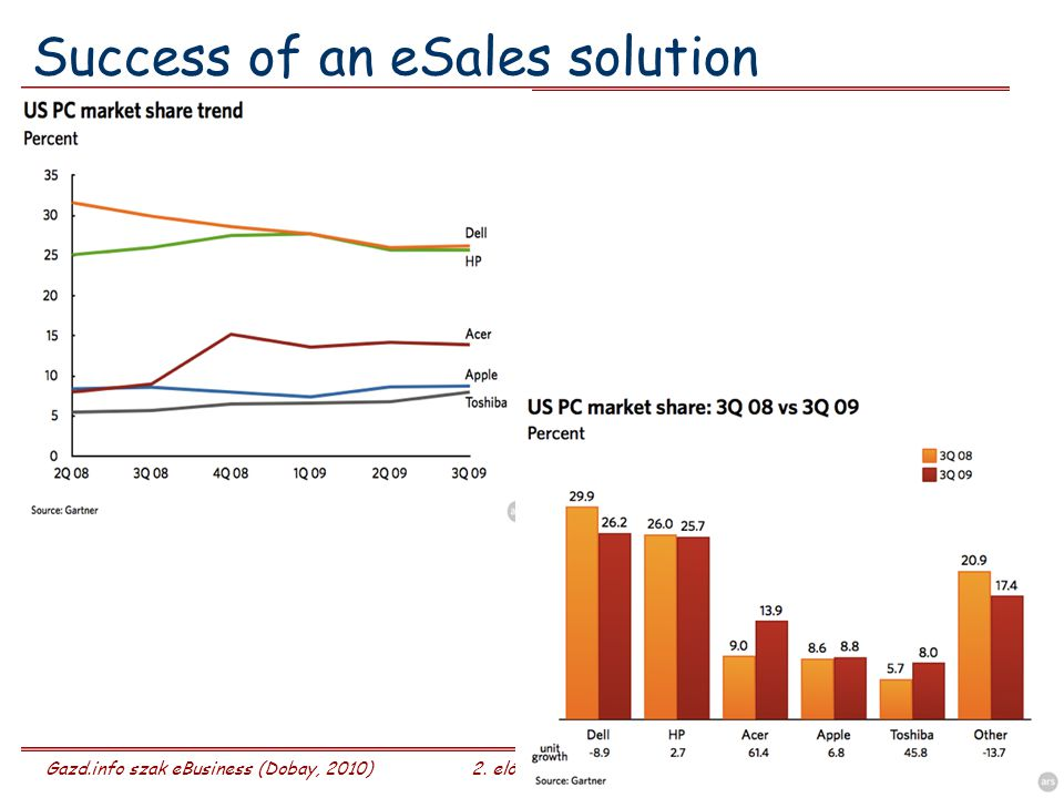 Gazd.info szak eBusiness (Dobay, 2010)2. előadás 7/28 Success of an eSales solution