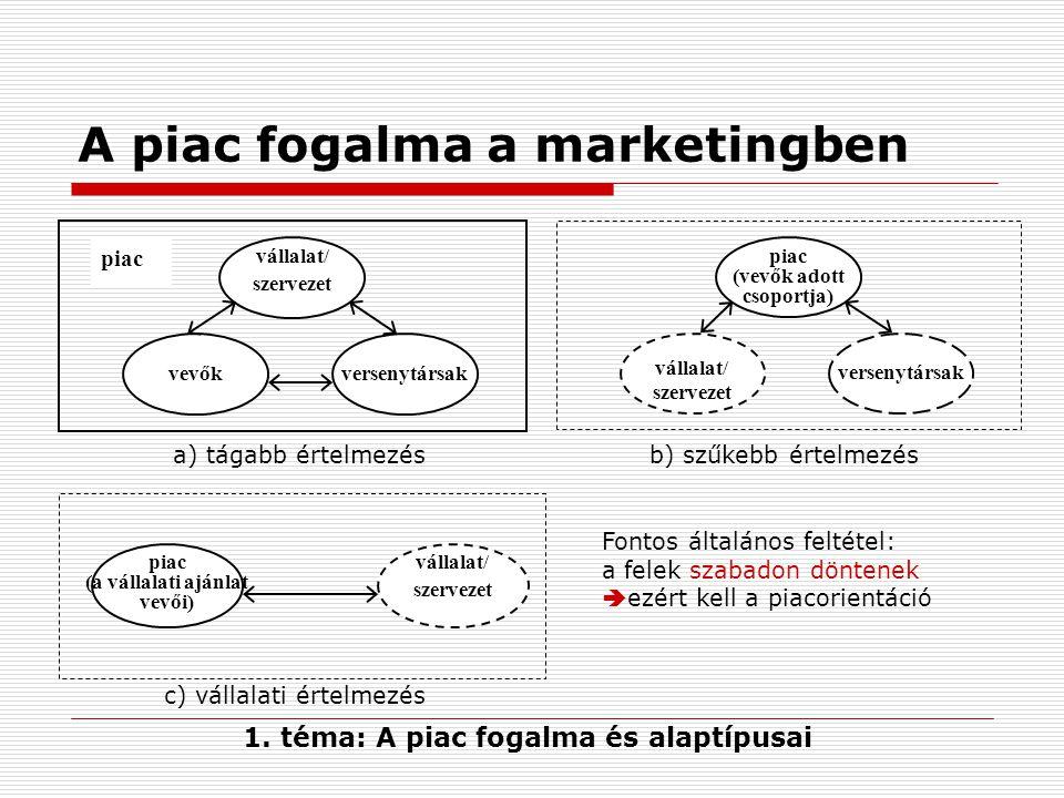 A piac fogalma a marketingben vállalat/ szervezet vevők piac versenytársak vállalat/ szervezet piac (vevők adott csoportja) versenytársak vállalat/ szervezet piac (a vállalati ajánlat vevői) a) tágabb értelmezésb) szűkebb értelmezés 1.