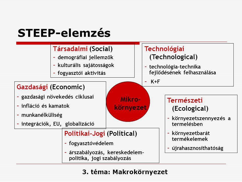 STEEP-elemzés Mikro- környezet Társadalmi (Social) - demográfiai jellemzők - kulturális sajátosságok - fogyasztói aktivitás Gazdasági (Economic) - gaz