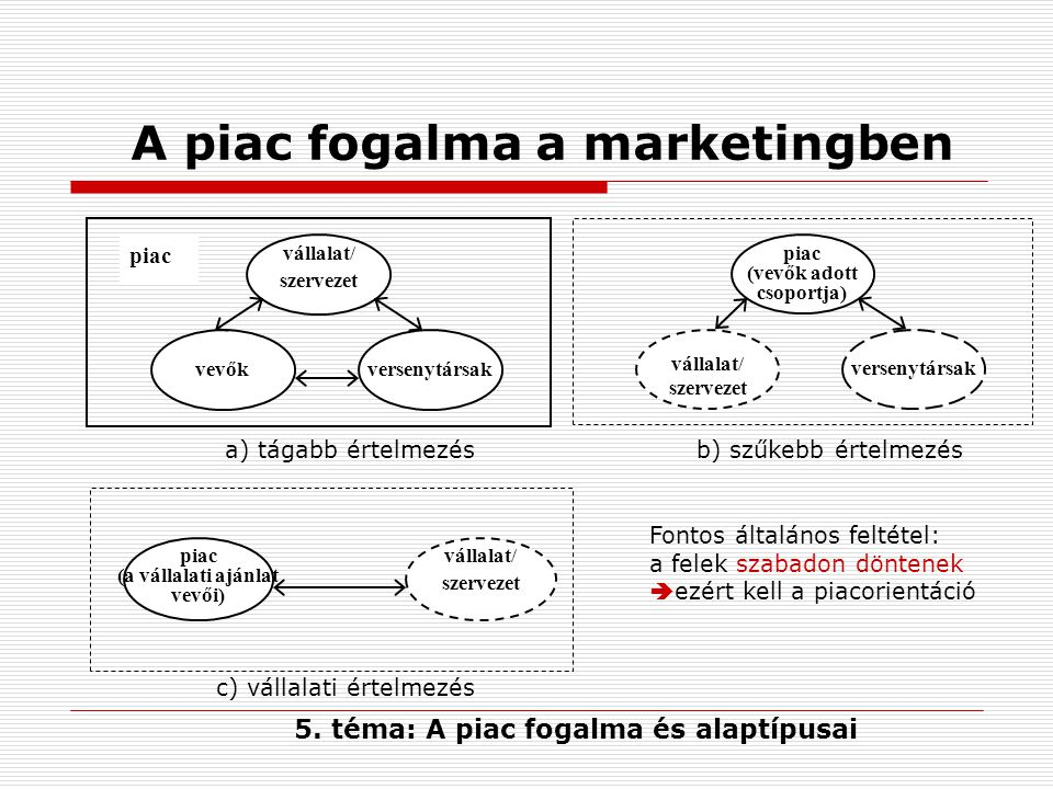 A piac fogalma a marketingben vállalat/ szervezet vevők piac versenytársak vállalat/ szervezet piac (vevők adott csoportja) versenytársak vállalat/ sz