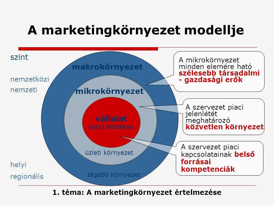 A marketingkörnyezet modellje vállalat belső feltételek mikrokörnyezet makrokörnyezet A mikrokörnyezet minden elemére ható szélesebb társadalmi - gazd