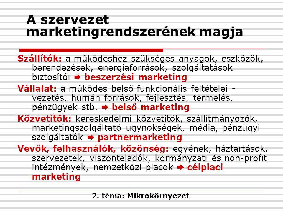 A szervezet marketingrendszerének magja Szállítók: a működéshez szükséges anyagok, eszközök, berendezések, energiaforrások, szolgáltatások biztosítói