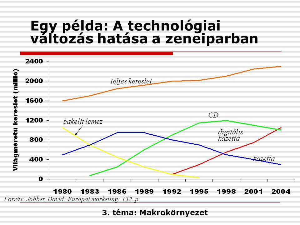Egy példa: A technológiai változás hatása a zeneiparban Forrás: Jobber, David: Európai marketing. 132. p. teljes kereslet CD kazetta digitális kazetta