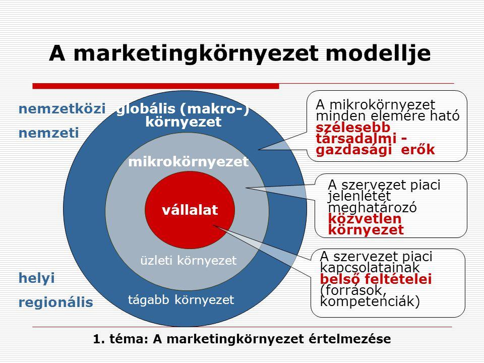 A marketingkörnyezet modellje vállalat mikrokörnyezet globális (makro-) környezet A mikrokörnyezet minden elemére ható szélesebb társadalmi - gazdaság