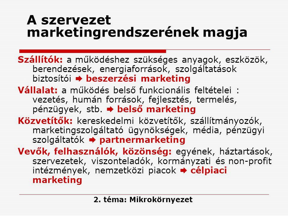 Egy példa: A technológiai változás hatása a zeneiparban Forrás: Jobber, David: Európai marketing.