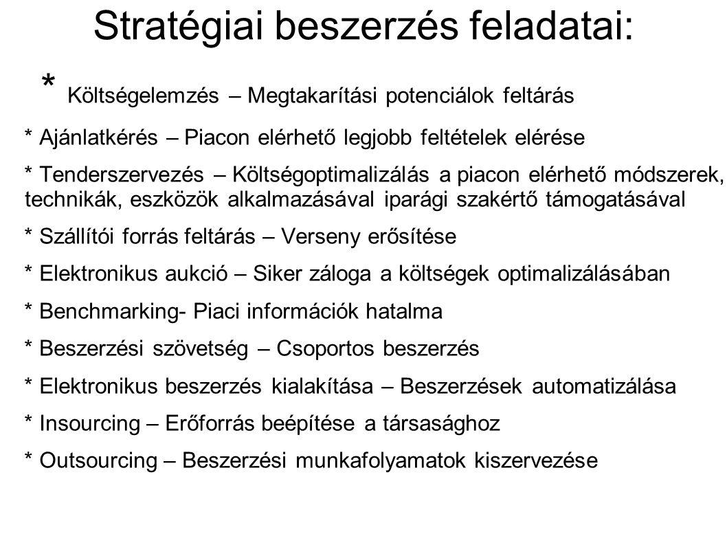 Stratégiai beszerzés feladatai: * Költségelemzés – Megtakarítási potenciálok feltárás * Ajánlatkérés – Piacon elérhető legjobb feltételek elérése * Te
